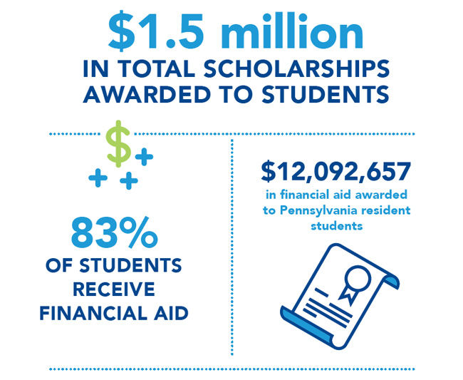 Financial aid for Scranton students graphic.