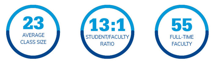 23 students average class size. 13:1 student/faculty ratio. 55 Full-time faculty