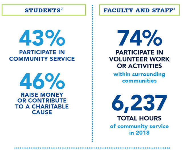 Community Service Participation and Hours Graphic 2018