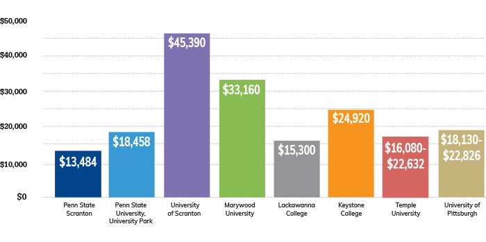 bar graph chart comparing tuition of eight collegse and universities