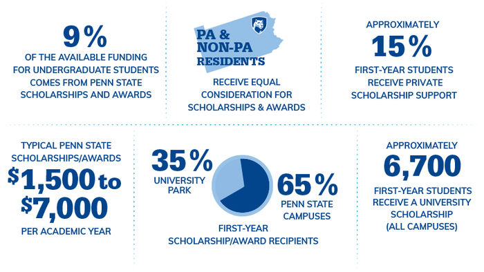 scholarship facts graphic