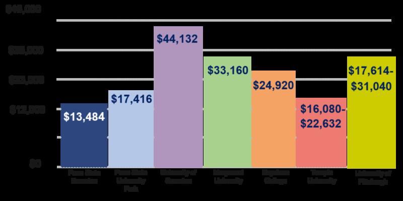 Cost comparison graph.