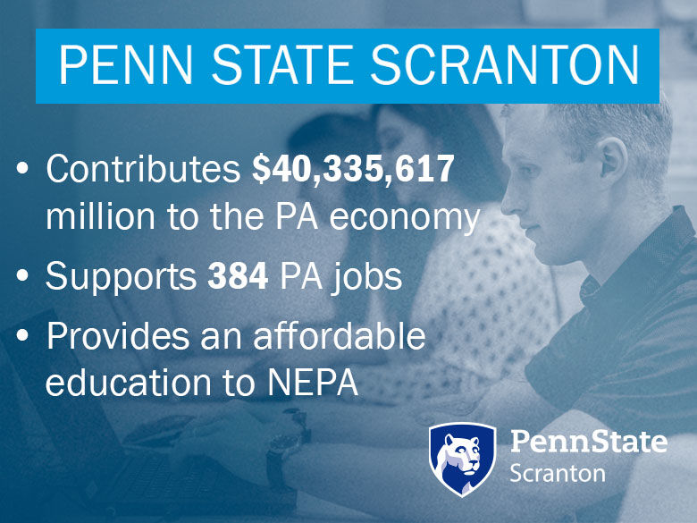 Penn State Scranton:  Contributes $40,335,617 million to the PA economy Supports 384 PA jobs Provides an affordable education to NEPA